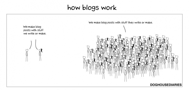 small_how blogs work