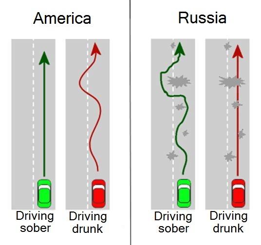 driving_drunk_america_vs_russia