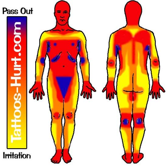 tattoo-hurt-chart