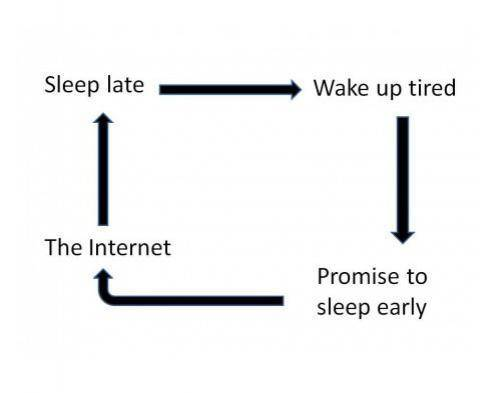 never-ending-cycle