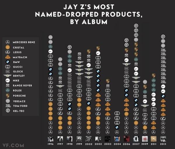 i.0.jay-z-brand-chart-copy