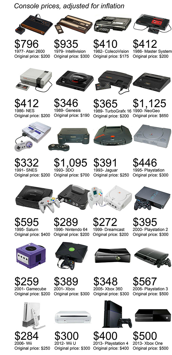 Classic-Game-Console-Prices-Would-Cost-in-Today-s