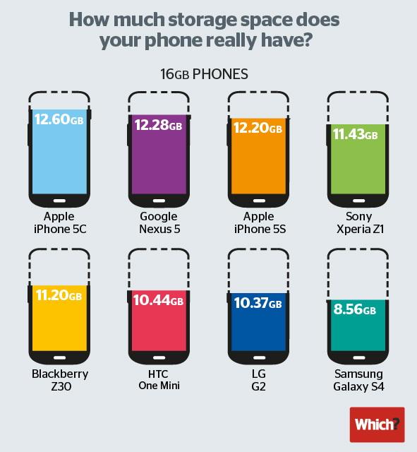 smartphone_storage