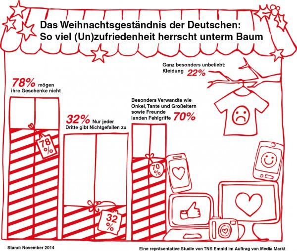 Media Markt_Das große Weihnachtsgeständnis 2014 - Infografik