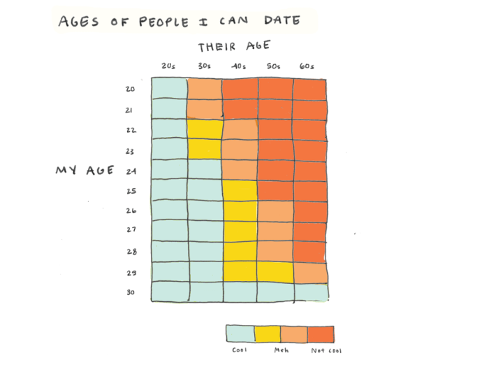 ages-I-can-date-700x525
