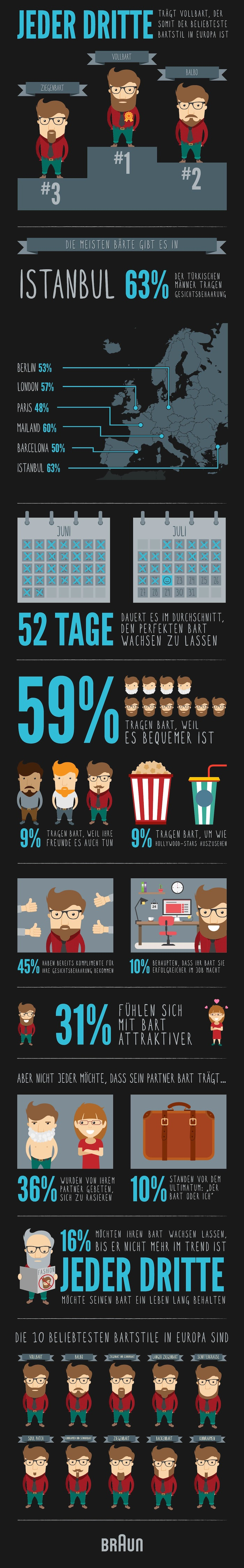 braun_beard_infografik_german_02