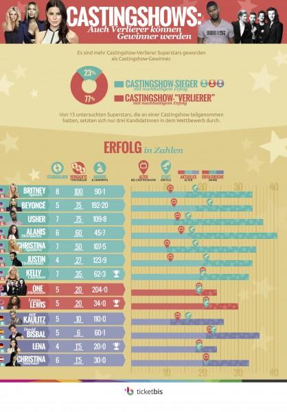 ticketbis_infografik_castingshow_musikstars