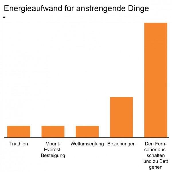 Energieaufwand-für-anstrengende-Dinge