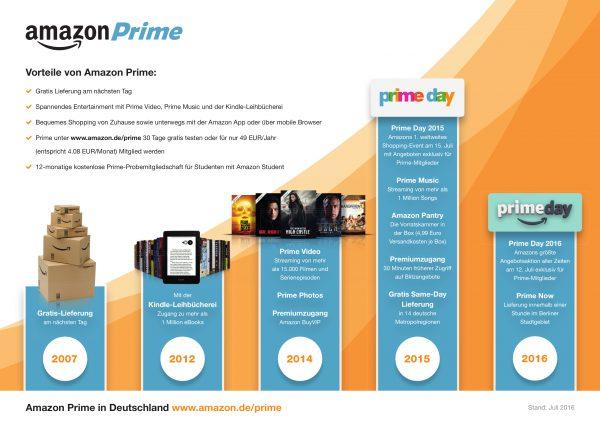 """Prime Day 2016 - Weltweit über 100.000 Angebote exklusiv für Amazon Prime-Mitglieder am 12. Juli / Amazon Prime Infografik / Weiterer Text über ots und www.presseportal.de/nr/8337 / Die Verwendung dieses Bildes ist für redaktionelle Zwecke honorarfrei. Veröffentlichung bitte unter Quellenangabe: """"obs/Amazon.de"""""""