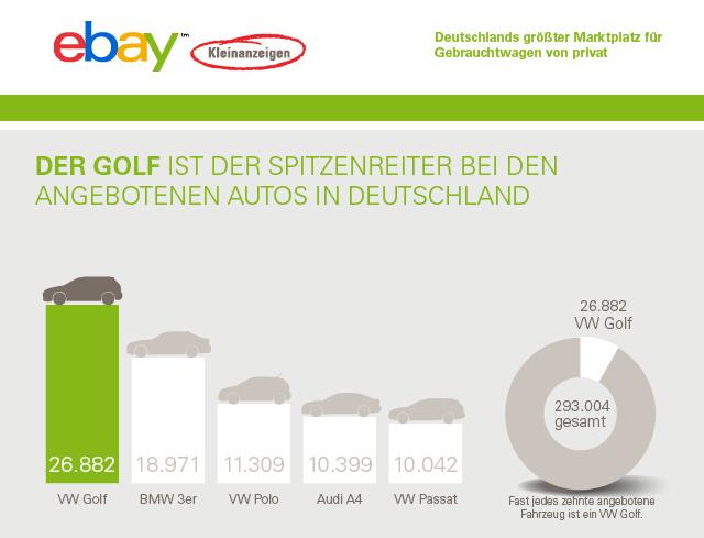 20160629-MP_eK-Infografik-Gebrauchtwagenmarkt-ohne-Branding-640-x-640-px-RZ