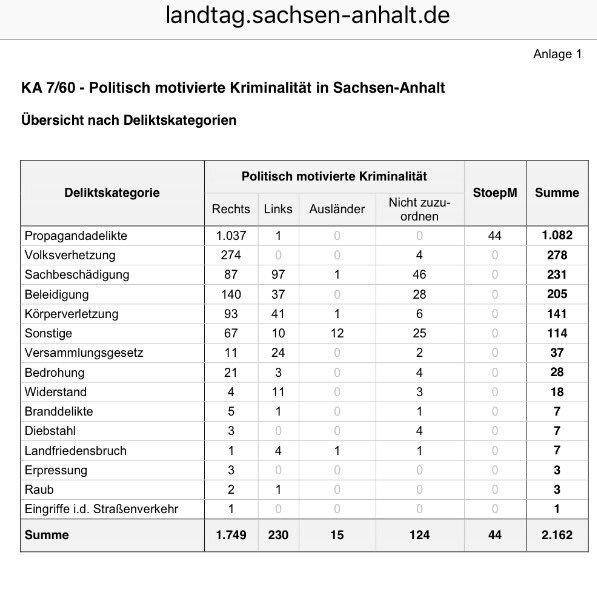 afd-statistik