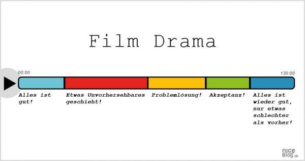 filmgenres_einfach_erklaert_filmdrama
